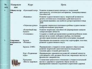 № п/пНаправлениеКурсЦель 4Общекультурное «Кукольный театр»Развитие позн