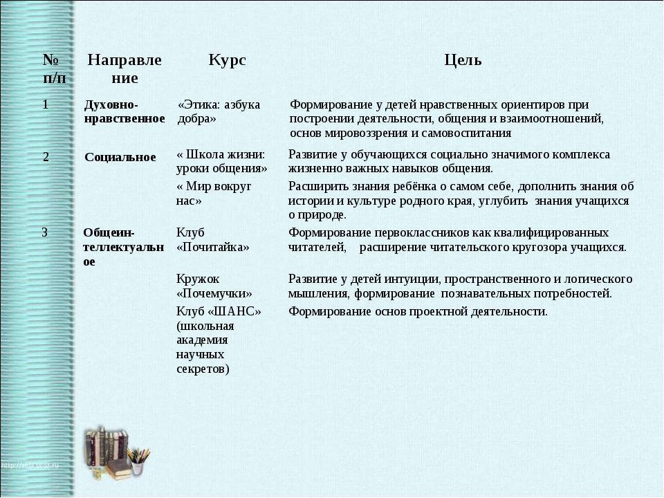 № п/пНаправлениеКурсЦель 1Духовно-нравственное«Этика: азбука добра»Фор...