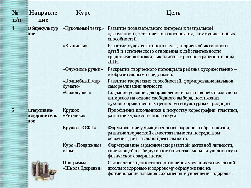 № п/пНаправлениеКурсЦель 4Общекультурное «Кукольный театр»Развитие позн...