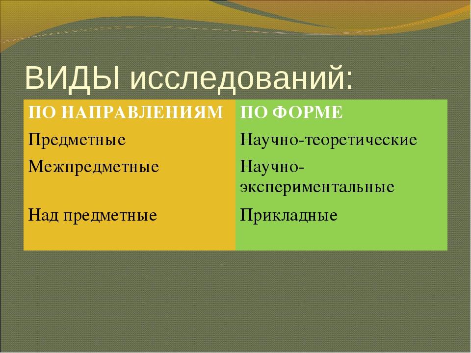 ВИДЫ исследований: ПО НАПРАВЛЕНИЯМПО ФОРМЕ ПредметныеНаучно-теоретические М...