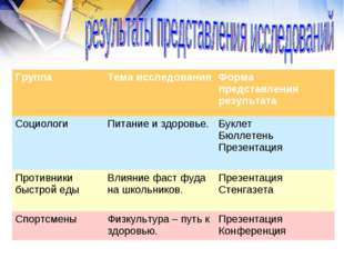 ГруппаТема исследованияФорма представления результата СоциологиПитание и з