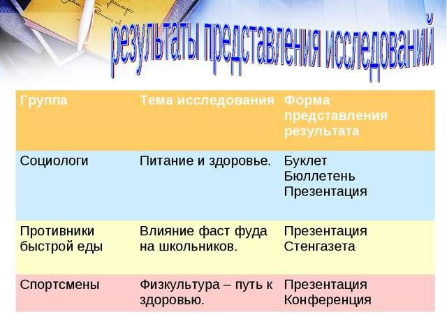 ГруппаТема исследованияФорма представления результата СоциологиПитание и з...