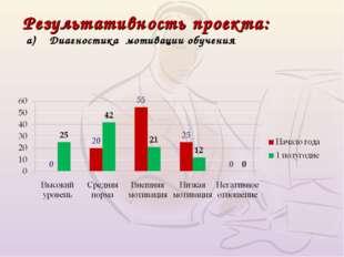 Результативность проекта: а) Диагностика мотивации обучения