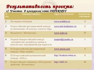 Результативность проекта: г) Участие в конкурсах сети INTERNET № n/nНазвание