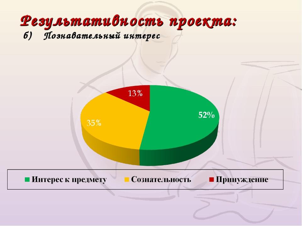Результативность проекта: б) Познавательный интерес