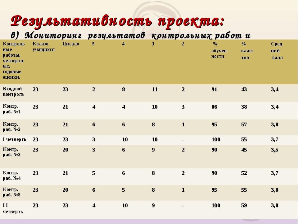 Результативность проекта: в) Мониторинг результатов контрольных работ и четве...