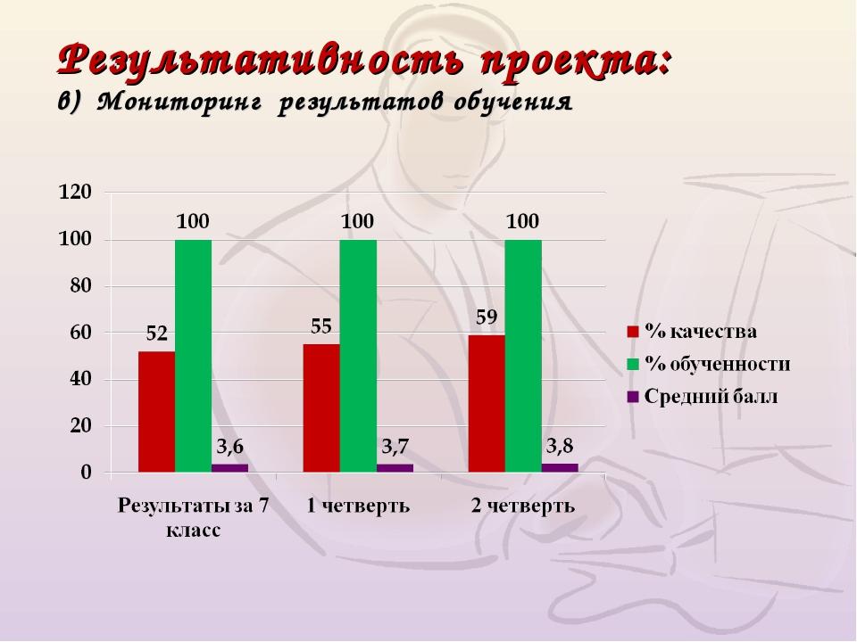 Результативность проекта: в) Мониторинг результатов обучения