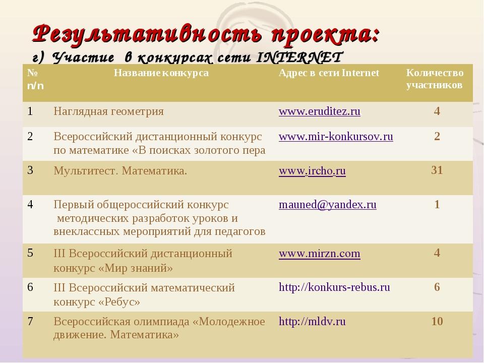 Результативность проекта: г) Участие в конкурсах сети INTERNET № n/nНазвание...