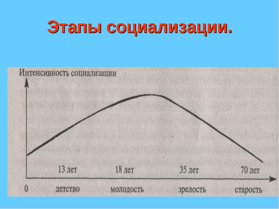 Этапы социализации.