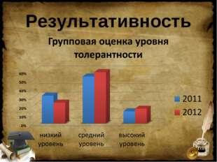 Результативность