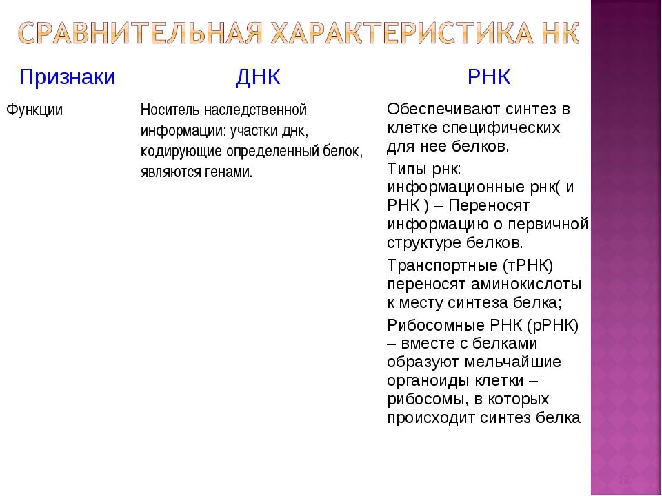 * ПризнакиДНКРНК ФункцииНоситель наследственной информации: участки днк, к...