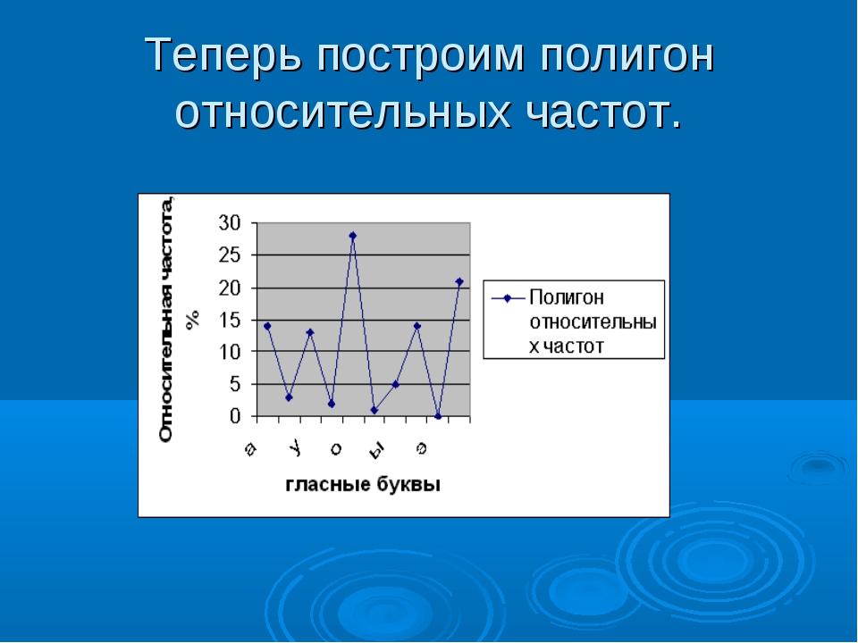 Теперь построим полигон относительных частот.