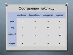 Составляем таблицу  футболист баскетболист легкоатлет хоккеист Иван+-