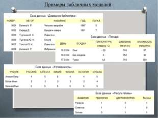 Примеры табличных моделей База данных «Домашняя библиотека» НОМЕРАВТОР НАЗ