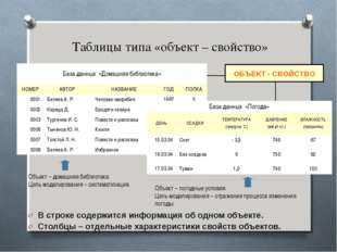 Таблицы типа «объект – свойство» В строке содержится информация об одном объ