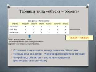 Таблицы типа «объект – объект» Отражают взаимосвязи между разными объектами.