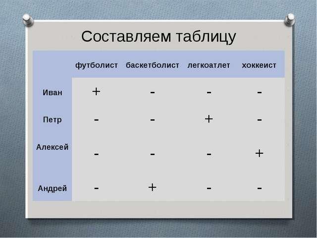 Составляем таблицу  футболист баскетболист легкоатлет хоккеист Иван+-...
