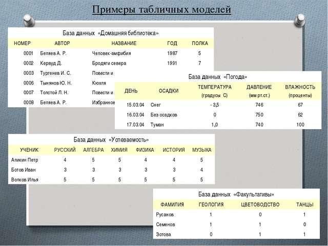 Примеры табличных моделей База данных «Домашняя библиотека» НОМЕРАВТОР НАЗ...