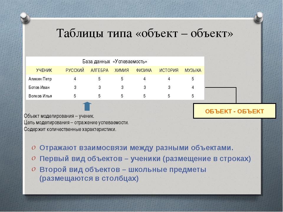 Таблицы типа «объект – объект» Отражают взаимосвязи между разными объектами....