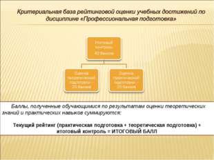 Баллы, полученные обучающимися по результатам оценки теоретических знаний и