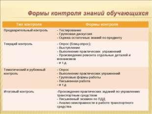 Тип контроляФормы контроля Предварительный контроль Тестирование Групповая