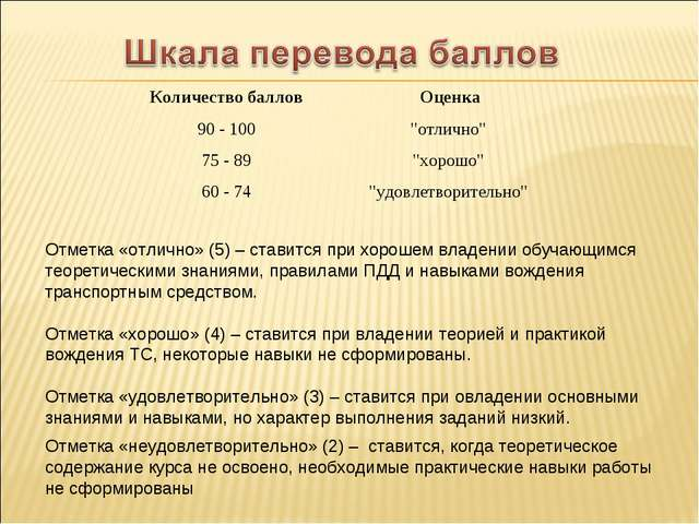 Отметка «отлично» (5) – ставится при хорошем владении обучающимся теоретическ...