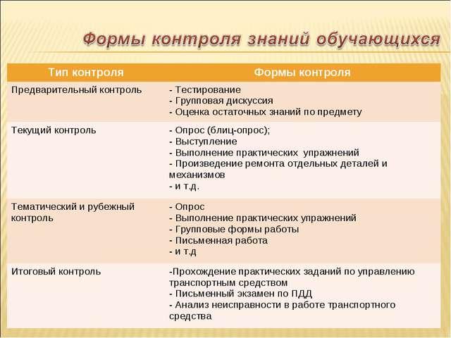 Тип контроляФормы контроля Предварительный контроль Тестирование Групповая...