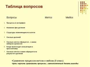 Таблица вопросов Сравнение процессов митоза и мейоза (9 класс) Цель: научить