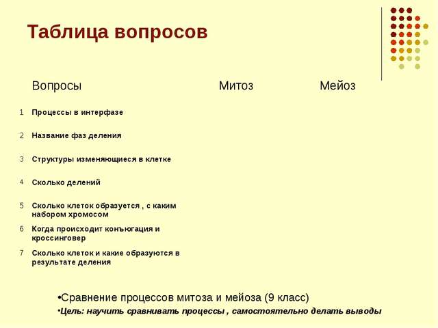 Таблица вопросов Сравнение процессов митоза и мейоза (9 класс) Цель: научить...