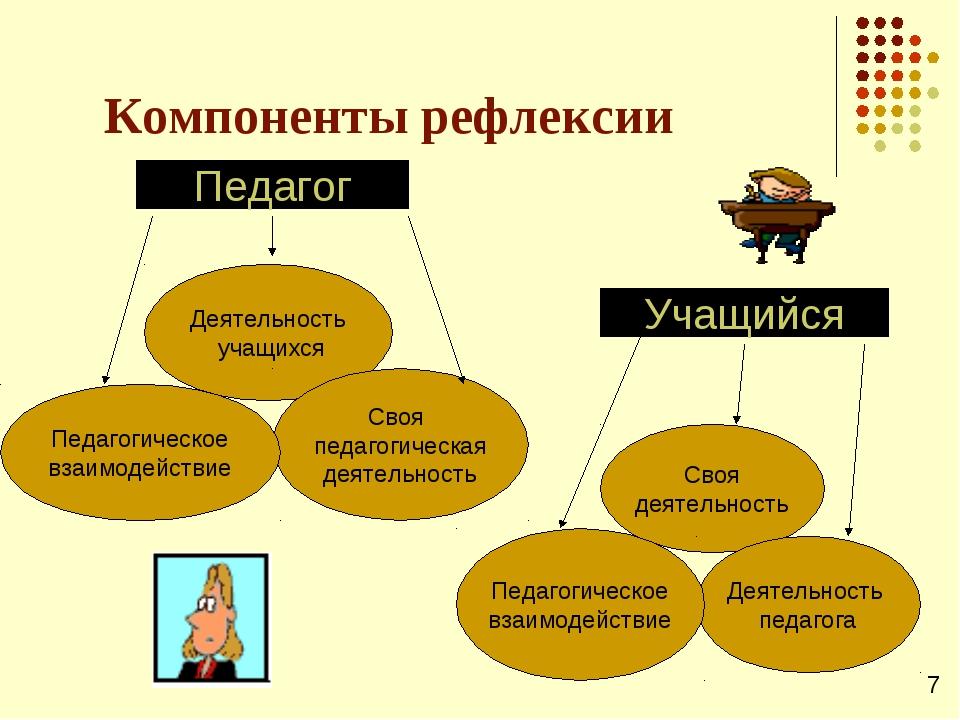 Компоненты рефлексии Педагог Деятельность учащихся Своя педагогическая деятел...