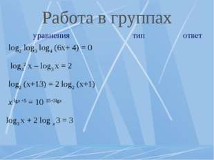 Работа в группах уравнениятипответ log2 log3 log4 (6x+ 4) = 0  log32 x –