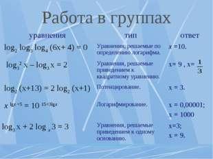 Работа в группах уравнениятипответ log2 log3 log4 (6x+ 4) = 0 Уравнения, р