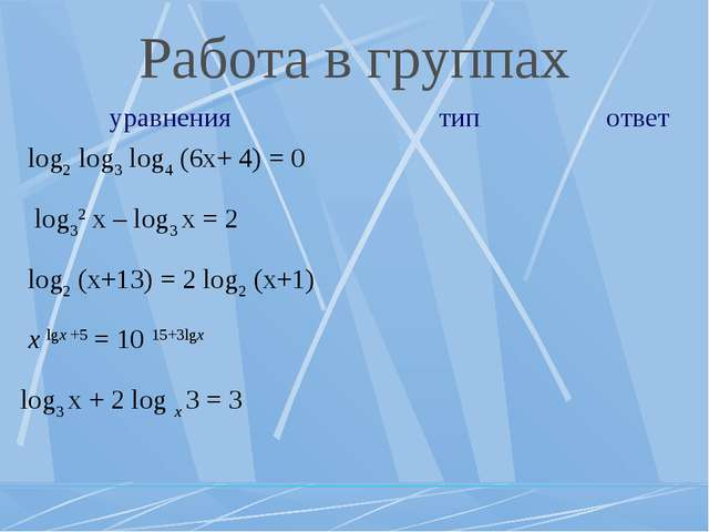 Работа в группах уравнениятипответ log2 log3 log4 (6x+ 4) = 0  log32 x –...