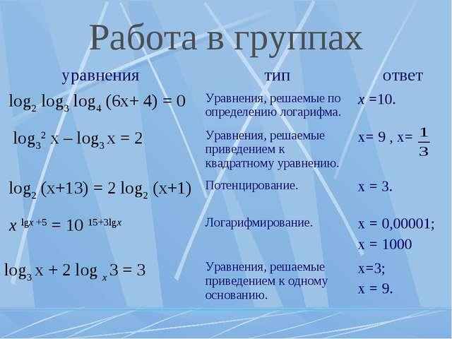 Работа в группах уравнениятипответ log2 log3 log4 (6x+ 4) = 0 Уравнения, р...