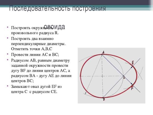 Последовательность построения овоида Построить окружность произвольного радиу...