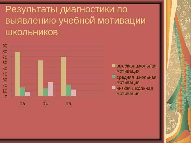 Результаты диагностики по выявлению учебной мотивации школьников