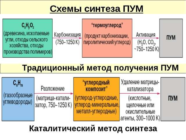 Схемы синтеза ПУМ Традиционный метод получения ПУМ Каталитический метод синтеза