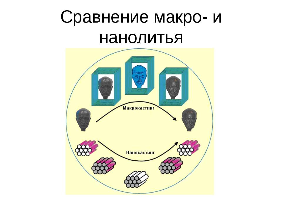 Сравнение макро- и нанолитья