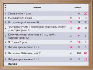 № п/пВопросыОтветы 1Увеличьте 5 в 4 раза1920 2Уменьшите 27 в 9 раз