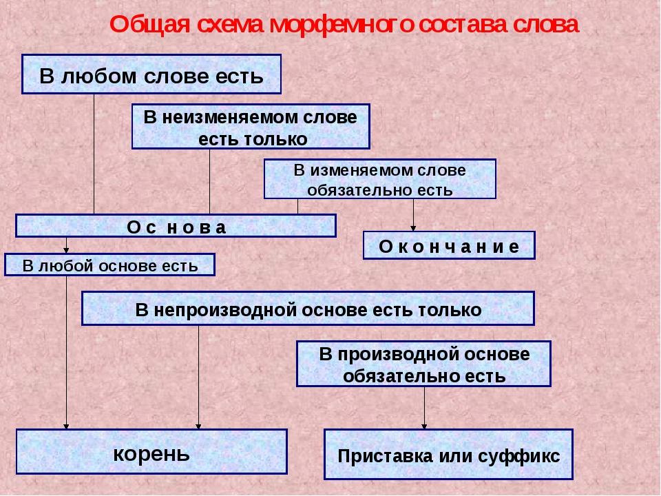 Общая схема морфемного состава слова В любом слове есть В неизменяемом слове...