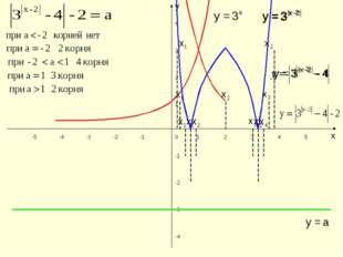 х у 0 1 2 3 4 5 -1 -2 -3 -4 -5 1 2 3 4 -1 -2 -3 -4