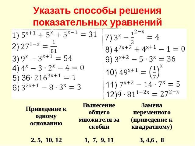 Указать способы решения показательных уравнений Приведение к одному основанию...