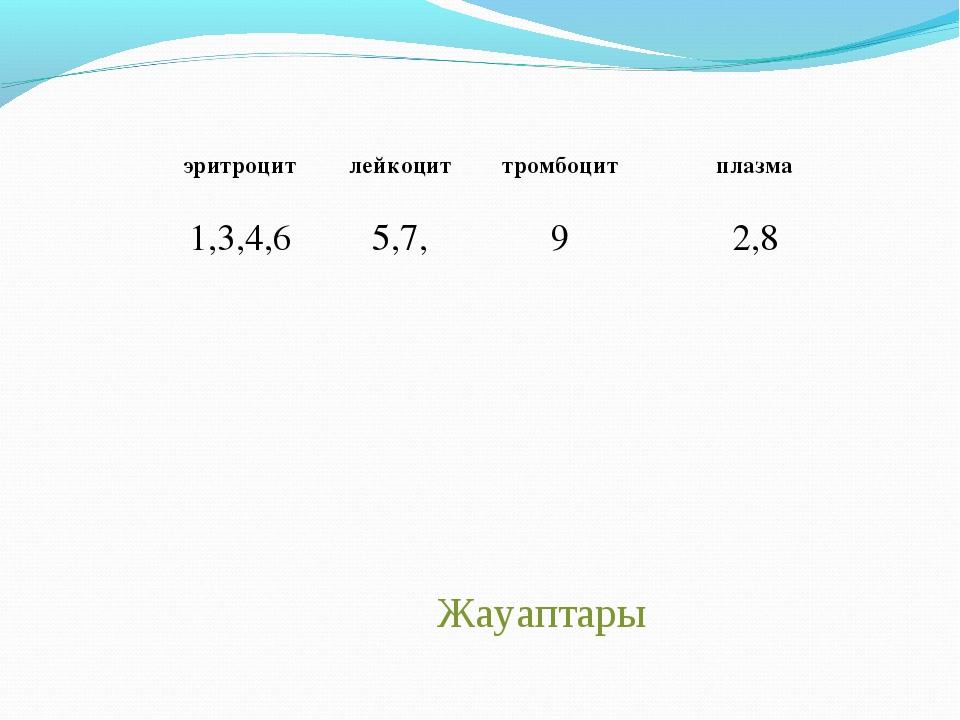 Жауаптары эритроцитлейкоциттромбоцитплазма 1,3,4,65,7,92,8