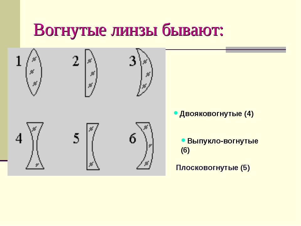 Вогнутые линзы бывают: Двояковогнутые (4) Плосковогнутые (5) Выпукло-вогнут...