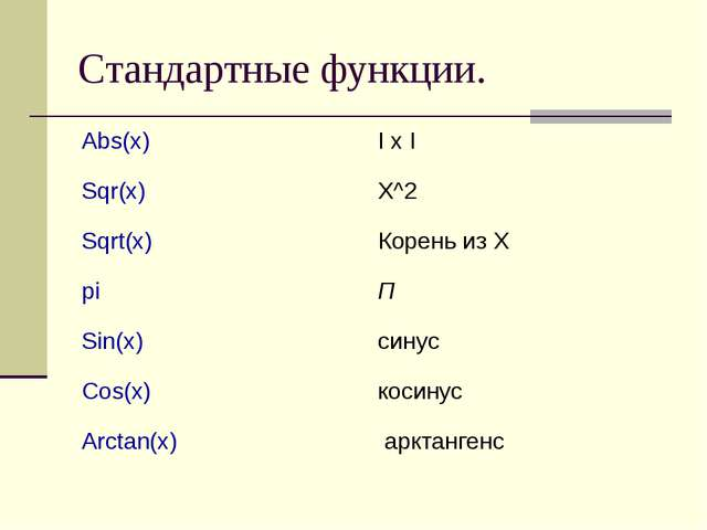 Стандартные функции. Abs(x)I x I Sqr(x)X^2 Sqrt(x)Корень из Х piП Sin(x)...