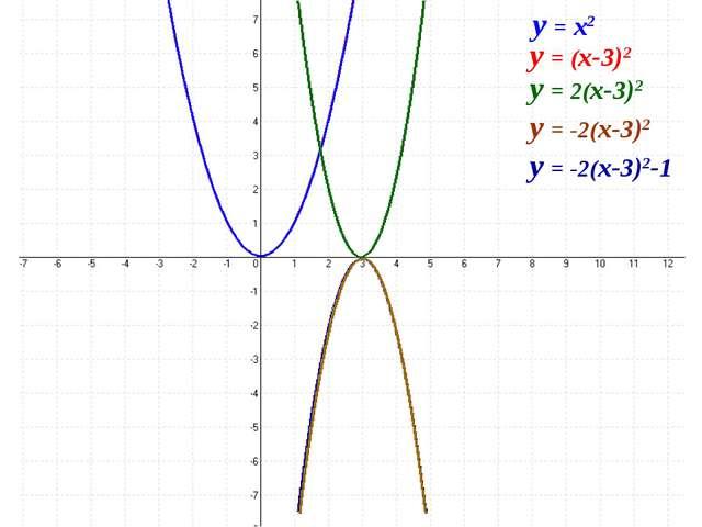 y = x2 y = (x-3)2 y = 2(x-3)2 y = -2(x-3)2 y = -2(x-3)2-1