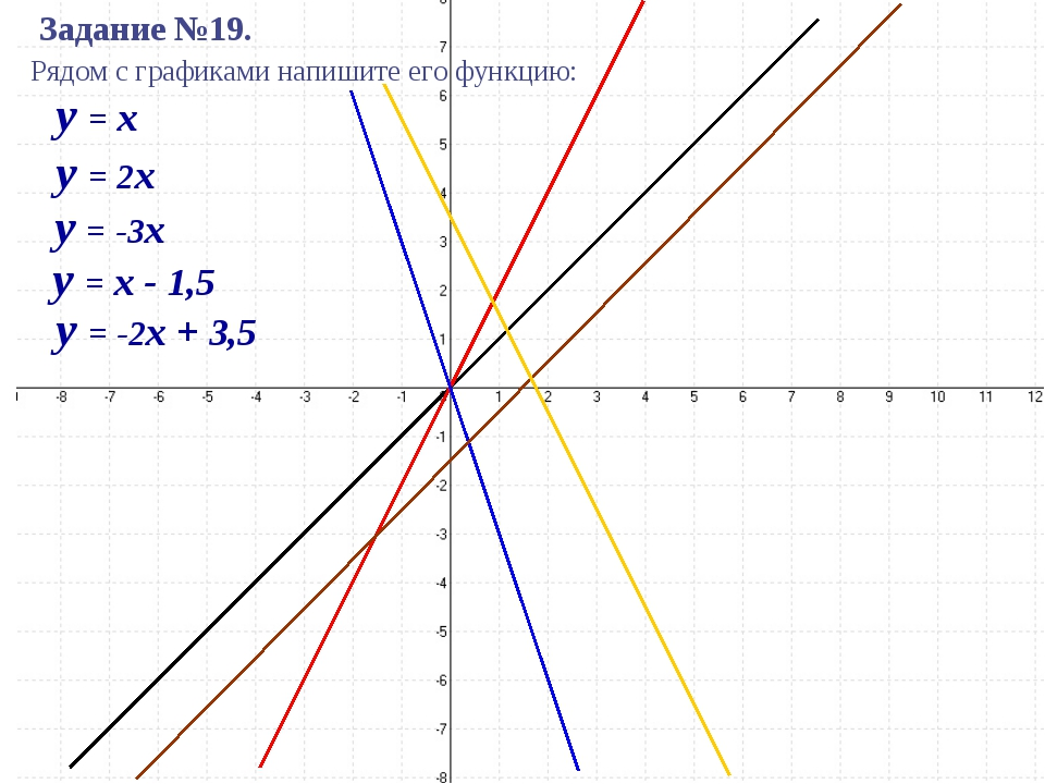 y = x y = 2x y = -3x y = x - 1,5 y = -2x + 3,5 Задание №19. Рядом с графиками...