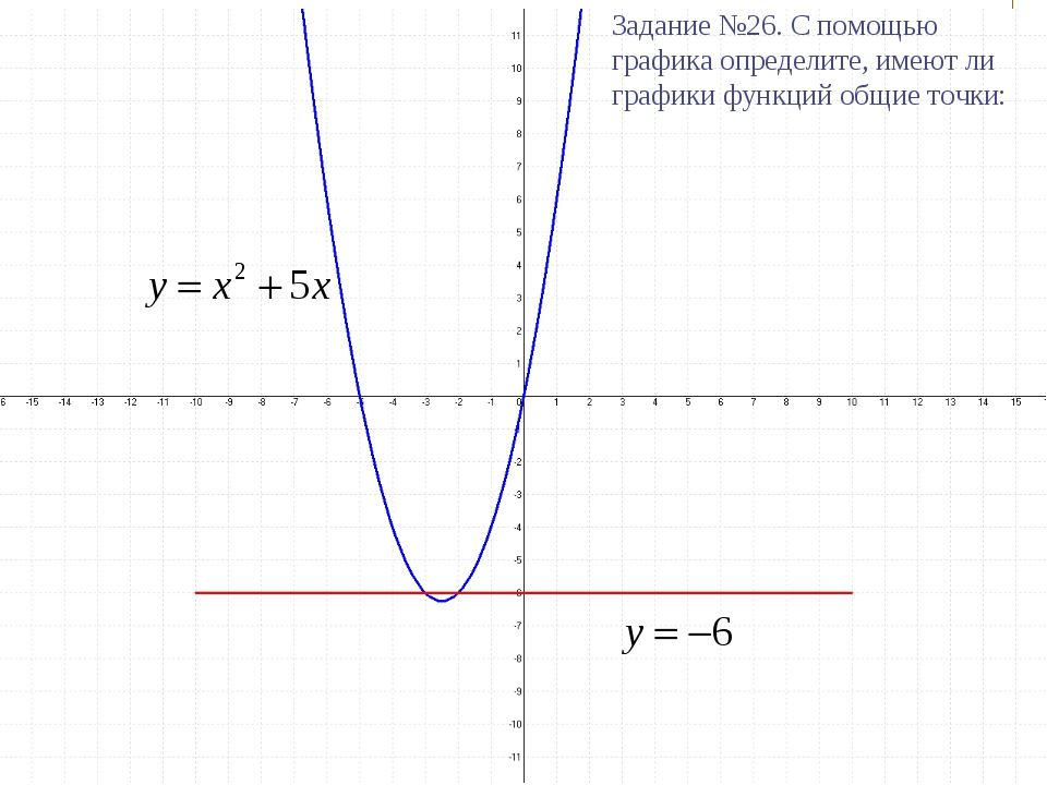 Задание №26. С помощью графика определите, имеют ли графики функций общие точ...