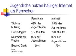 Jugendliche nutzen häufiger Internet als Fernsehen