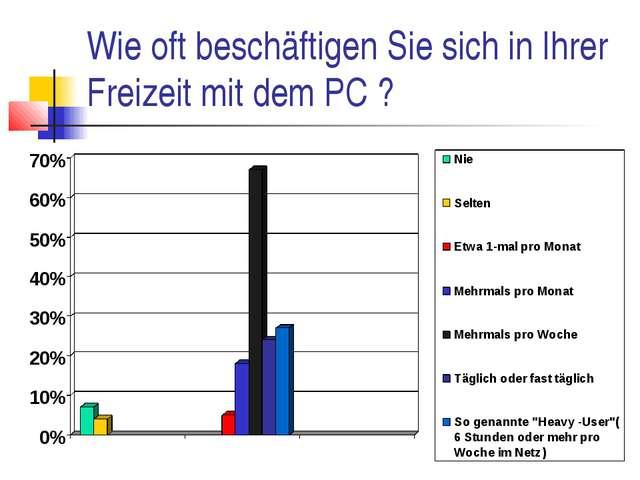 Wie oft beschäftigen Sie sich in Ihrer Freizeit mit dem PC ?